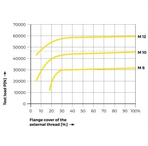 Tappex Ensat performance graph of flange cover to load